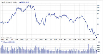 RIM's stock price over the last 5 years (chart courtesy of Yahoo Finance)