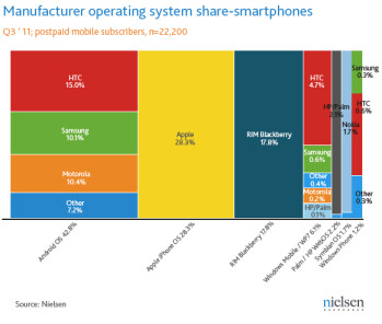 Nielsen Q3 numbers are out: Android and iOS (gasp!) dominate U.S. smartphone market