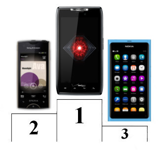 The Motorola DROID RAZR grabs the best product design award, followed by the Sony Ericsson Xperia ray and the Nokia N9