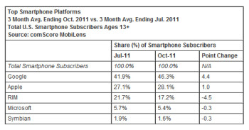 ComScore's Q3 numbers out: Android and Apple still big winners