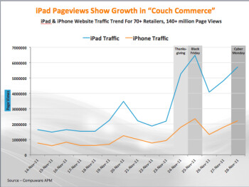 """Couch commerce"" on a rise this year thanks to shopping sprees with iPads and iPhones"