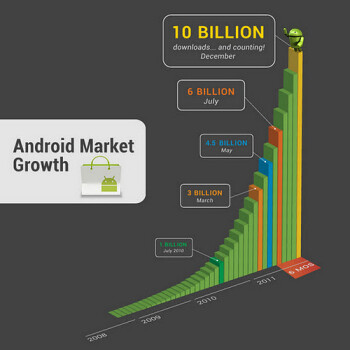 The Android Market has had incredible growth