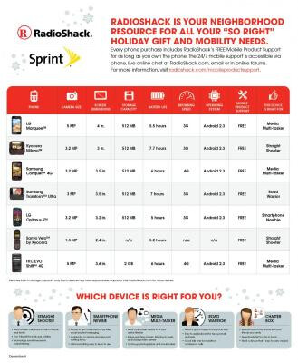 Free phones are available at Radio Shack from (L to R) AT&T, Sprint and Verizon