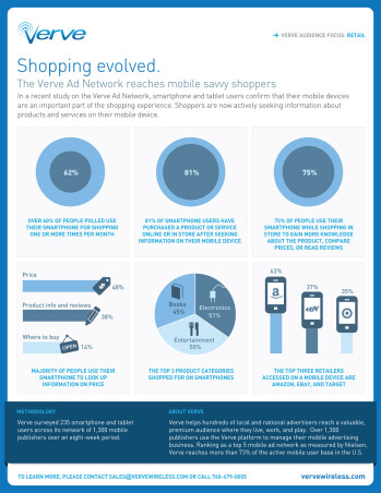 Mobile devices an intricate part of retail shopping for most