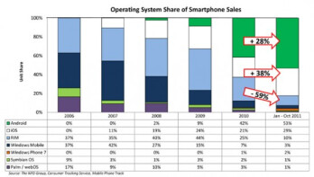 It's Android and iOS in the U.S. smartphone derby