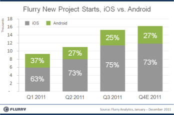 Most app developers prefer to write for iOS over Android