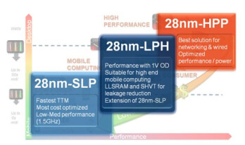 ARM and GlobalFoundries show 2.5GHz 28nm Cortex A9 chip, 20nm chips tested
