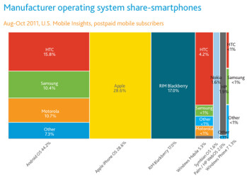 Smartphone penetration booms in 2011, iPhone the most popular device