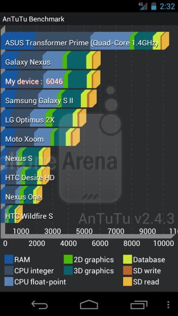 Verizon Galaxy Nexus benchmark tests