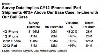 Analyst thinks Apple could sell 190 million iPhones in 2012