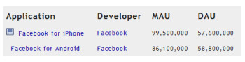 Facebook for Android has more average daily users than Facebook for the Apple iPhone