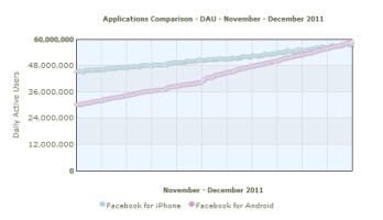 The averfage number of daily users for the Android Facebook app has overtaken the number of average daily users for the Apple iPhone version of the app