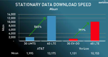 AT&T LTE found to be faster than Verizon's
