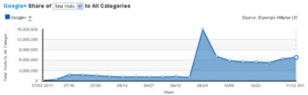 Visitors to Google+ have dropped since September