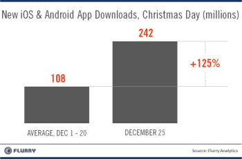 December 25th was quite a day for iOS and Android