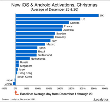 The UK had the strongest holiday growth in iOS and Android activations