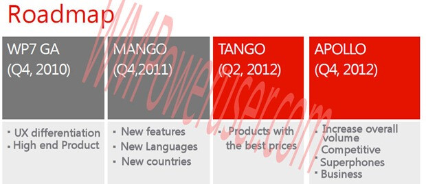 This is said to be a leaked Windows Phone roadmap - Windows Phone roadmap leaks, Tango and Apollo on schedule for 2012