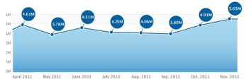 The volume of daily downloads of the Top 200 free apps in the App Store rose to a record in November