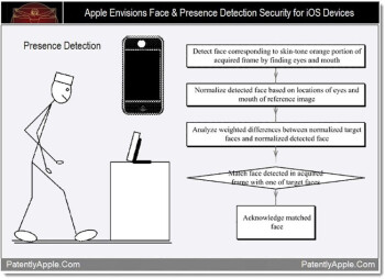 Patently ridiculous: Apple applies for iOS face unlock patent