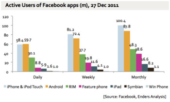 Over 300 million Facebook users access their accounts via mobile apps