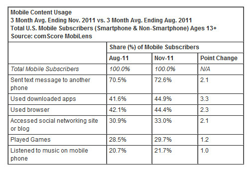 Google, Apple, & Samsung are once again comScore winners, Microsoft & RIM not so much