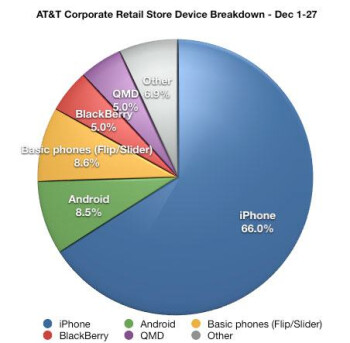 The Apple iPhone greatly outsold Android at AT&T corporate stores in December