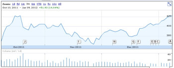 Apple shares hit at an all-time high, market cap goes beyond $400 billion