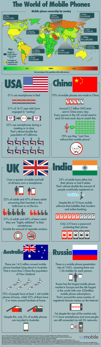 The weird mobile phone habits detailed by country (infographic)