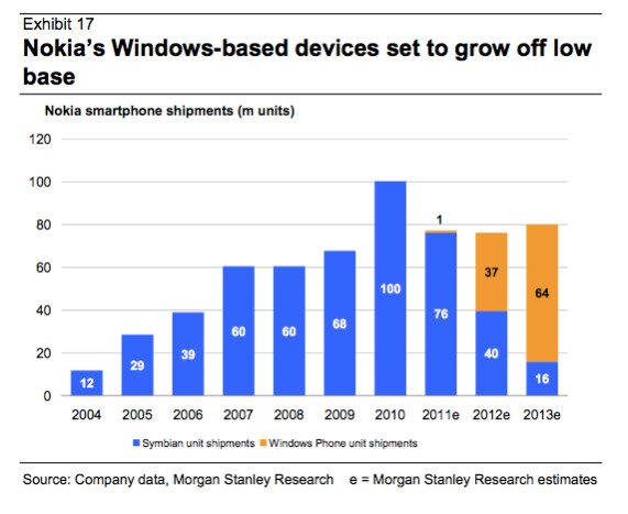 Morgan Stanley Sets The Bar High For Windows Phone