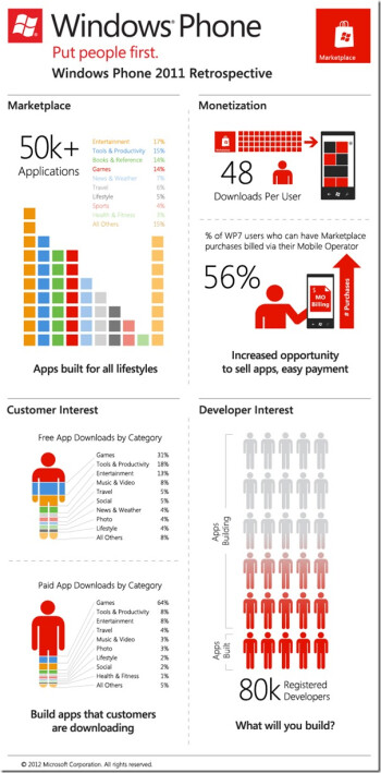 Windows Phone users download more apps than the Android folks, less than the iOS junkies