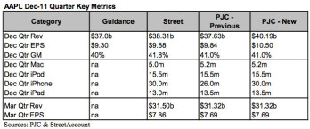 Estimates from Piper Jaffray for Apple's latest quarter