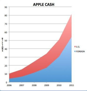 $54 billion of Apple's $83 billion cash pile is lounging in overseas accounts