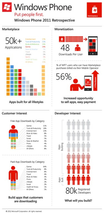 Here's how Windows Phone developed throughout 2011 (infographic)