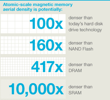 IBM researchers place a bit of data on just twelve atoms, phones with 1TB storage a few years away