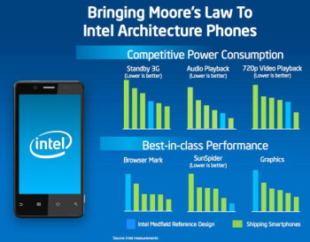 Intel goes mobile with Atom Z2460 and this time it's serious