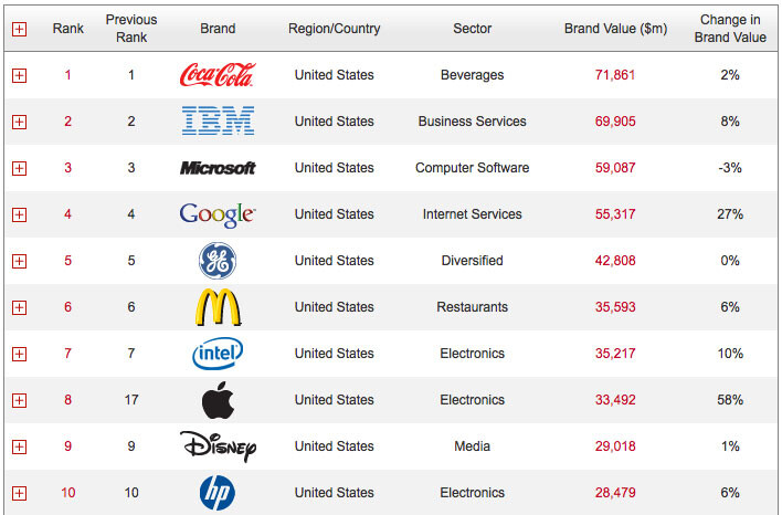 Apple moves 9 places to become the world's 8th most valuable brand, Nokia slides to 14th