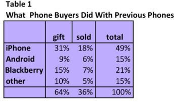 Second-hand iPhone market going strong, Apple and carriers don't mind