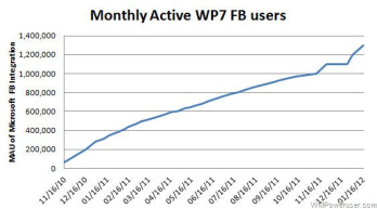 Adding another 100,000 WP7 Facebook users hints to roughly 8-9 million Windows Phones out there