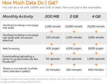 This chart tells you data usage for various applications