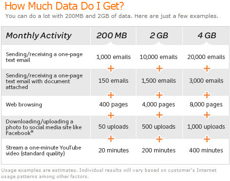This chart tells you data usage for various applications image
