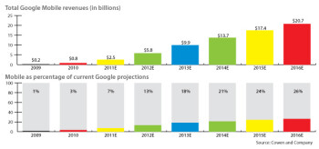 Google's mobile revenues and Cowen's estimates of future performance