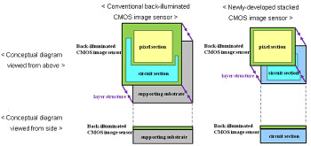 Diagram of Sony's new stacked CMOS sensor