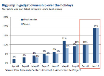 Tablet ownership doubled over the Holidays, one in five has a tablet now