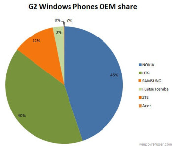 Nokia quickly gaining traction among WP gamers: captures nearly 50  of second-gen device market