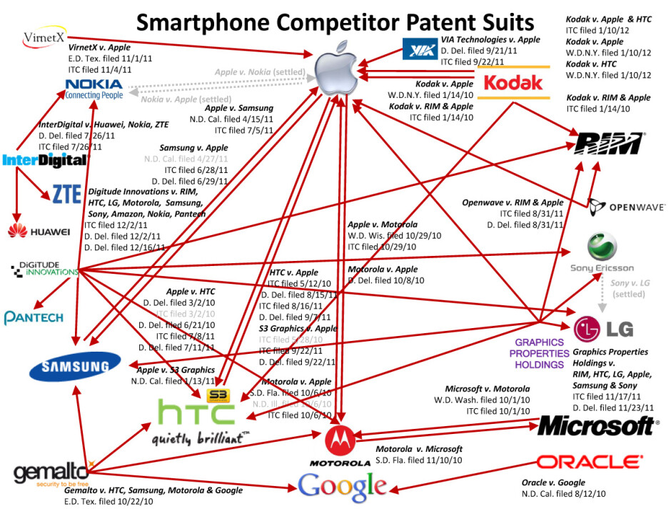 Mobile patent wars visualized with handy (or is that scary?) infographic