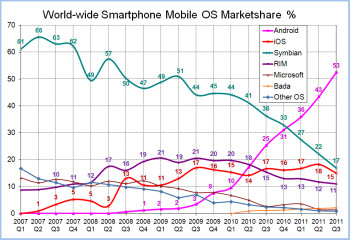 Windows Phone had just a 2.7% share of the global market at the end of Q3 2011