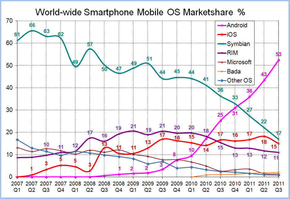 Windows Phone had just a 2.7% share of the global market at the end of Q3 2011 - Microsoft to pay AT&T reps $200 million in the U.S. to recommend Windows Phone models