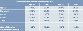 Nokia was the top handset manufacturer in 2011 says report