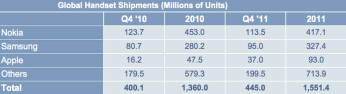 Apple reclaimed top smartphone maker title in Q4, but Samsung still finished ahead for 2011