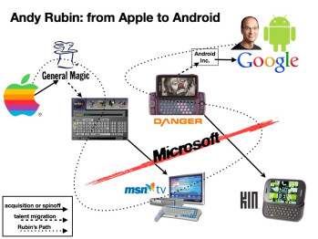 Apple claims that Andry Rubin brought '263 to Android